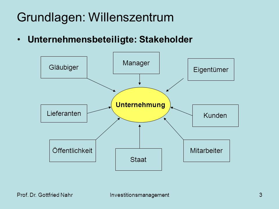 Prof. Dr. Gottfried NahrInvestitionsmanagement3 Grundlagen: Willenszentrum Unternehmensbeteiligte: Stakeholder Unternehmung Lieferanten Gläubiger Staa