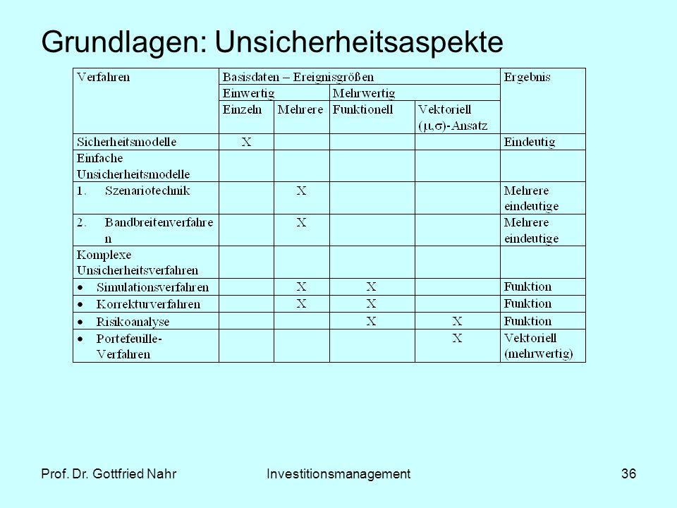 Prof. Dr. Gottfried NahrInvestitionsmanagement36 Grundlagen: Unsicherheitsaspekte