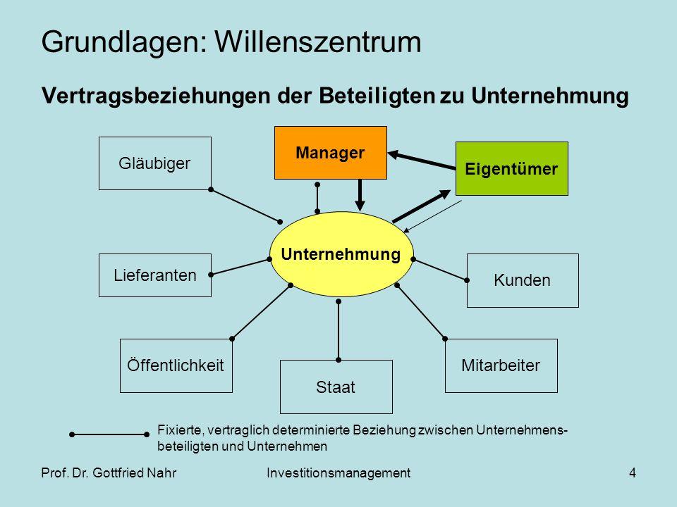 Prof. Dr. Gottfried NahrInvestitionsmanagement4 Grundlagen: Willenszentrum Vertragsbeziehungen der Beteiligten zu Unternehmung Unternehmung Lieferante