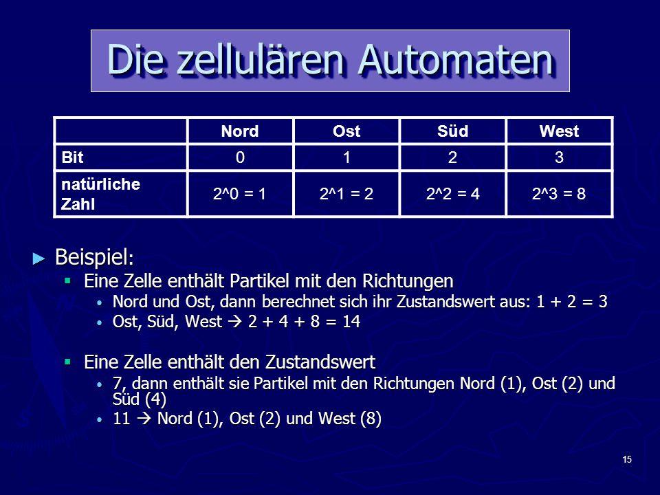 15 Die zellulären Automaten NordOstSüdWest Bit0123 natürliche Zahl 2^0 = 12^1 = 22^2 = 42^3 = 8 ► Beispiel :  Eine Zelle enthält Partikel mit den Richtungen Nord und Ost, dann berechnet sich ihr Zustandswert aus: 1 + 2 = 3 Ost, Süd, West  2 + 4 + 8 = 14  Eine Zelle enthält den Zustandswert 7, dann enthält sie Partikel mit den Richtungen Nord (1), Ost (2) und Süd (4) 11  Nord (1), Ost (2) und West (8)