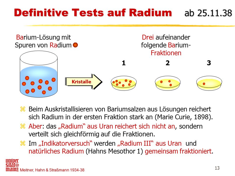Meitner, Hahn & Straßmann 1934-38 13 Definitive Tests auf Radium ab 25.11.38 Definitive Tests auf Radium ab 25.11.38 Barium-Lösung mit Spuren von Radi