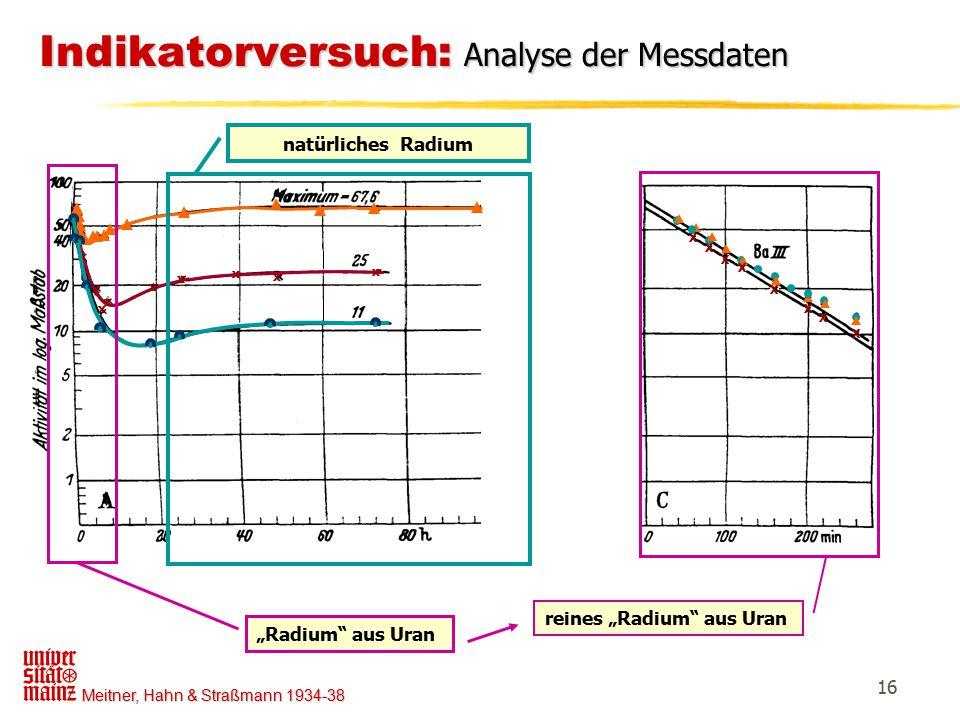 """Meitner, Hahn & Straßmann 1934-38 16 x x x x x x x x x Indikatorversuch: Analyse der Messdaten natürliches Radium """"Radium"""" aus Uran X X X X X X X X re"""