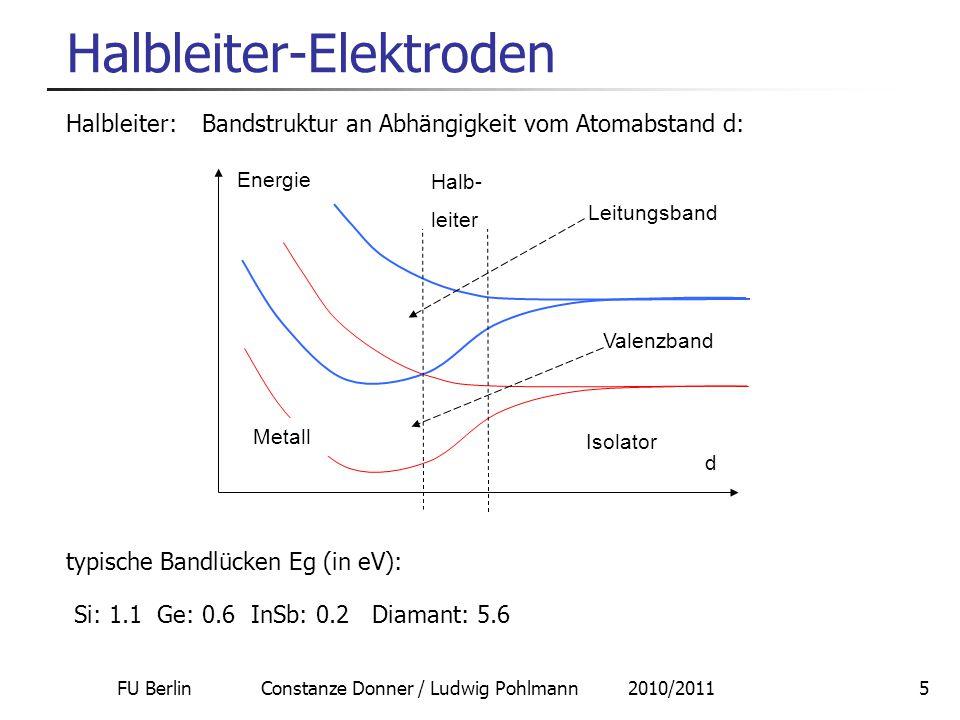 FU Berlin Constanze Donner / Ludwig Pohlmann 2010/20115 Halbleiter-Elektroden Halbleiter: Bandstruktur an Abhängigkeit vom Atomabstand d: d Energie Is