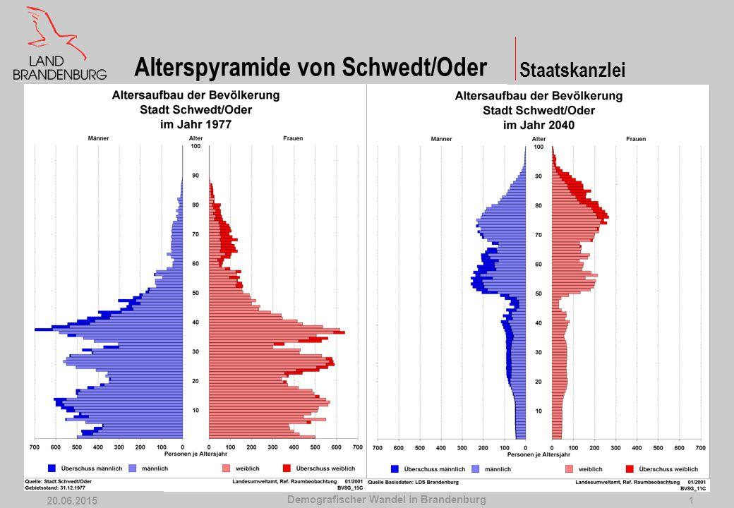 Demografischer Wandel in Brandenburg 20.06.2015 2 Cottbus Frankfurt (Oder) Potsdam Bevölkerungsumverteilung Staatskanzlei