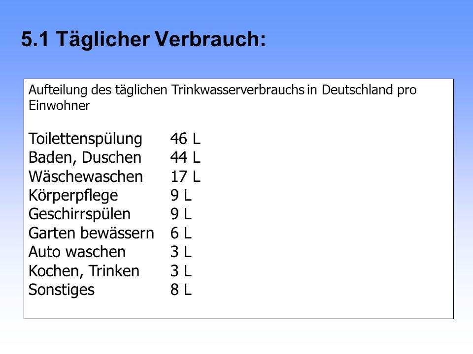 5. Umwelt und Wasseraufbereitung 5.1 Täglicher Verbrauch: In Deutschland seit 1980: Verbrauch im Haushalt pro Person täglich konstant etwa 145 L einsc