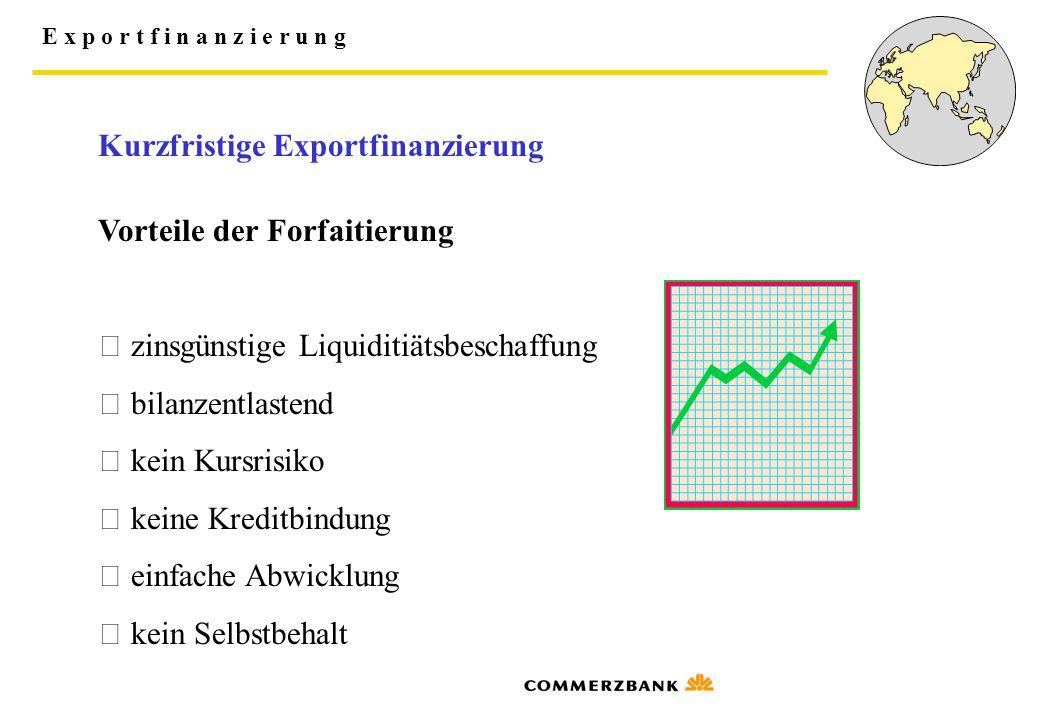 E x p o r t f i n a n z i e r u n g Vorteile der Forfaitierung  zinsgünstige Liquiditiätsbeschaffung  bilanzentlastend  kein Kursrisiko  keine Kre