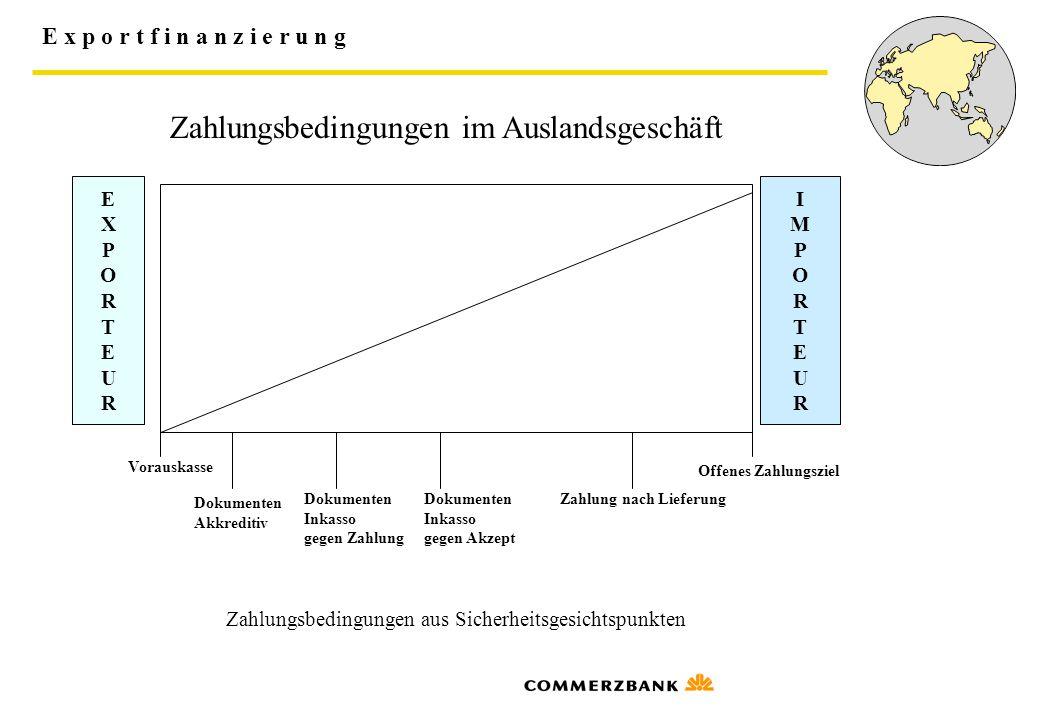E x p o r t f i n a n z i e r u n g Institutionen der Exportfinanzierung AKA- Ausfuhrkredit-Gesellschaft mbH  Sitz in Frankfurt a/M, keine Filialen, seit 1952  Geschäftszweck: Mitwirkung an der Finanzierung mittel- und langfristiger Exportgeschäfte (Lieferanten und Bestellerfinanzierungen)  Konsorten sind 41 in Deutschland ansässige an der Außenhandelsfinanzierung interessierten Groß- und Regionalbanken, Privatbankhäuser und Girozentalen  Organe: - Geschäftsführung - Gesellschafterversammlung - Aufsichtsrat und Kreditausschuß  der 15 köpfige Kreditausschuß entscheidet über die Kreditgewährungen