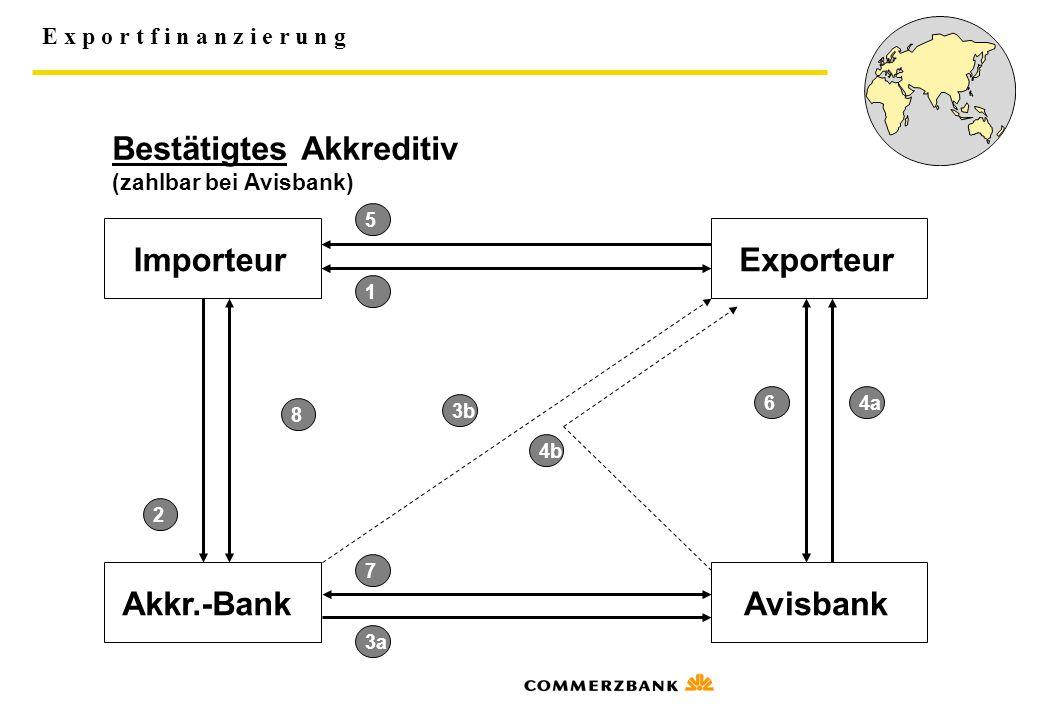 E x p o r t f i n a n z i e r u n g ImporteurExporteur Akkr.-BankAvisbank 1 2 3a 4a 5 6 7 8 3b 4b Bestätigtes Akkreditiv (zahlbar bei Avisbank)