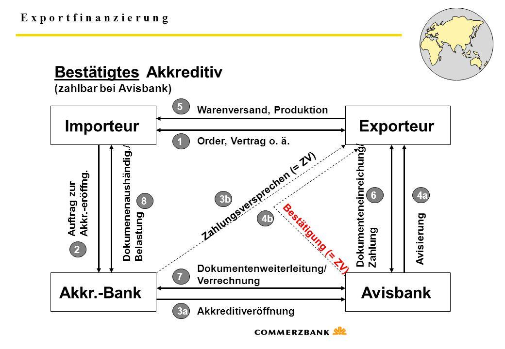 E x p o r t f i n a n z i e r u n g Die Exportförderpolitik Deutschlands Direkte Förderpolitik Bereitstellung von niedrigverzinslichen ERP- Mitteln an die KfW Indirekte Förderpolitik Gewährung von Versicherungsschutz durch HERMES Deckungen
