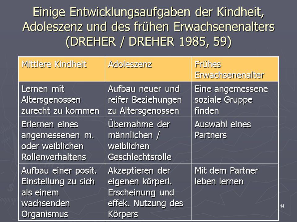 14 Einige Entwicklungsaufgaben der Kindheit, Adoleszenz und des frühen Erwachsenenalters (DREHER / DREHER 1985, 59) Mittlere Kindheit Adoleszenz Frühe