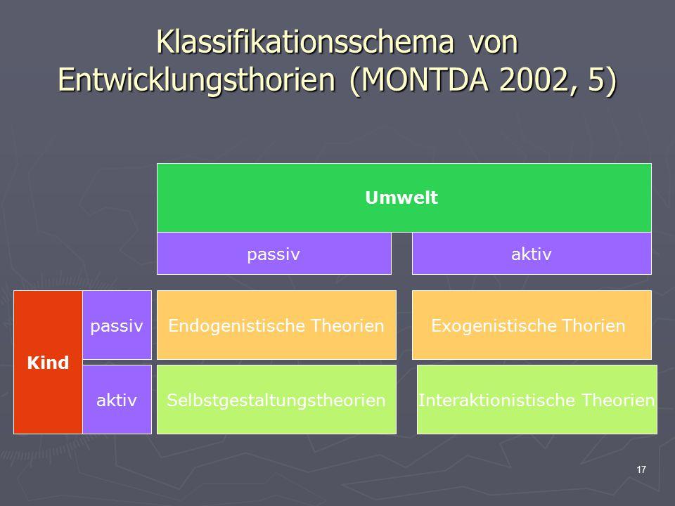 17 Klassifikationsschema von Entwicklungsthorien (MONTDA 2002, 5) Endogenistische TheorienExogenistische Thorien Selbstgestaltungstheorien passivaktiv