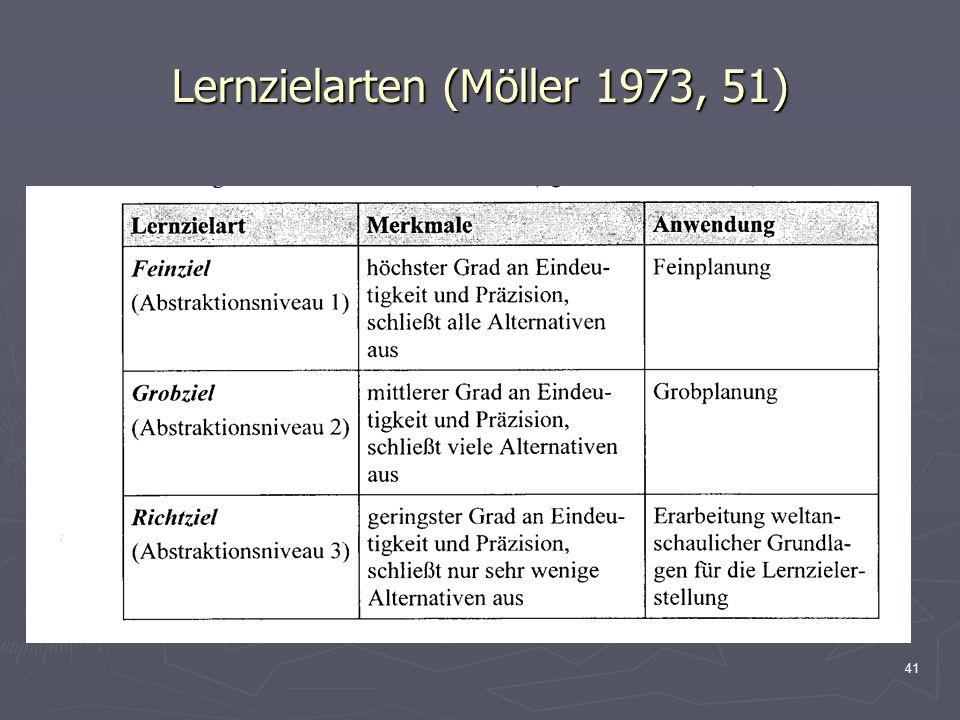 41 Lernzielarten (Möller 1973, 51)