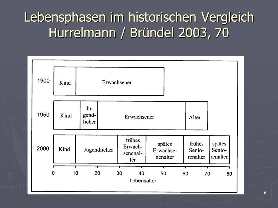 8 Lebensphasen im historischen Vergleich Hurrelmann / Bründel 2003, 70