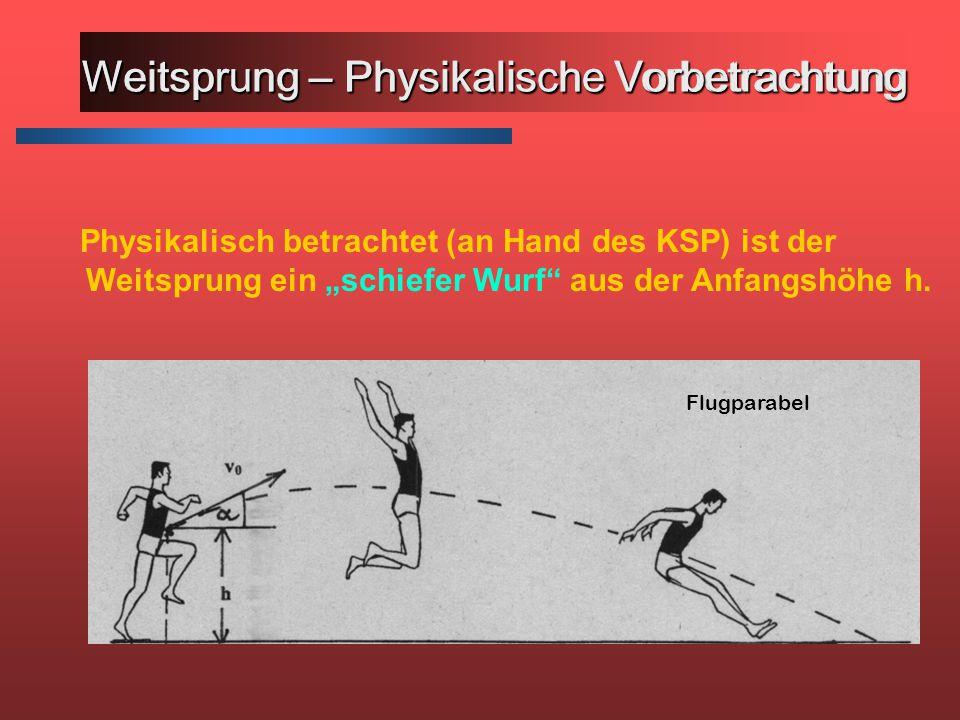 """Physikalisch betrachtet (an Hand des KSP) ist der Weitsprung ein """"schiefer Wurf aus der Anfangshöhe h."""