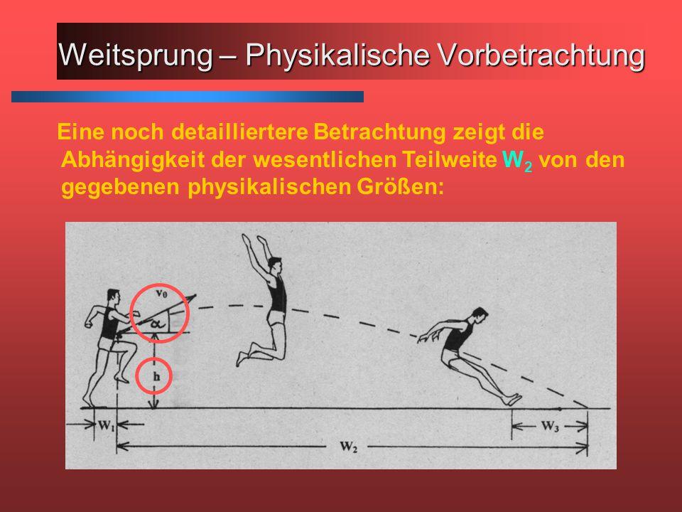 Eine noch detailliertere Betrachtung zeigt die Abhängigkeit der wesentlichen Teilweite W 2 von den gegebenen physikalischen Größen: Weitsprung – Physikalische Vorbetrachtung