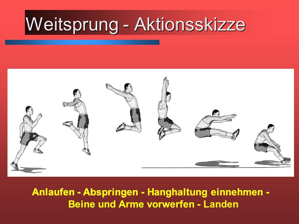 Weitsprung - Aktionsskizze Anlaufen - Anlaufen - Abspringen - Anlaufen - Abspringen - Hanghaltung einnehmen - Anlaufen - Abspringen - Hanghaltung einnehmen - Beine und Arme vorwerfen - Anlaufen - Abspringen - Hanghaltung einnehmen - Beine und Arme vorwerfen - Landen