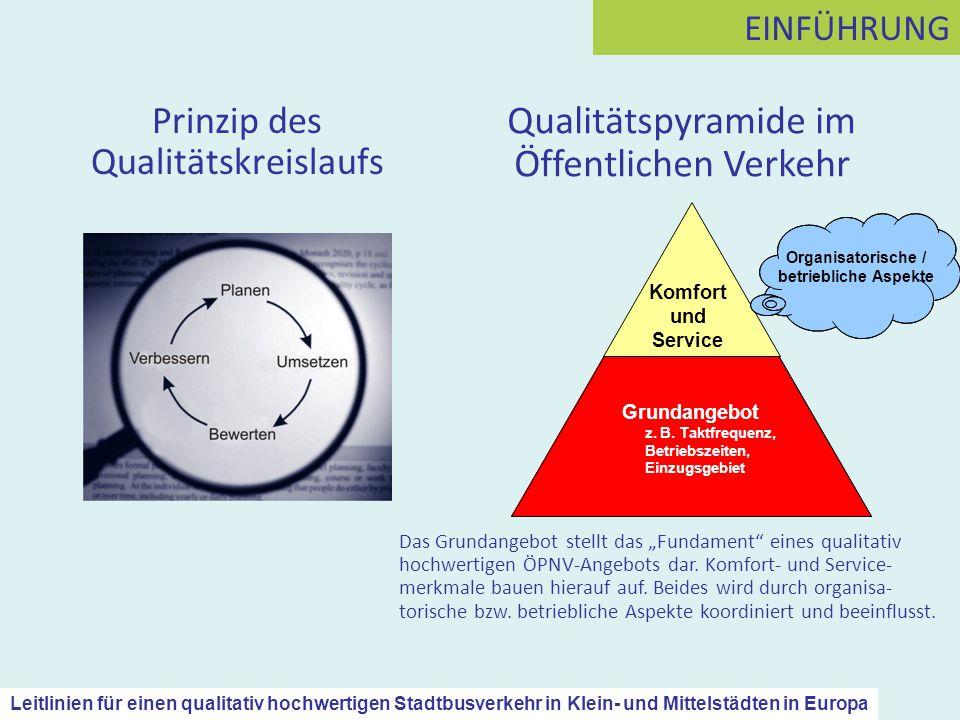Prinzip des Qualitätskreislaufs Grundangebot z. B. Taktfrequenz, Betriebszeiten, Einzugsgebiet Komfort und Service Organisatorische / betriebliche Asp