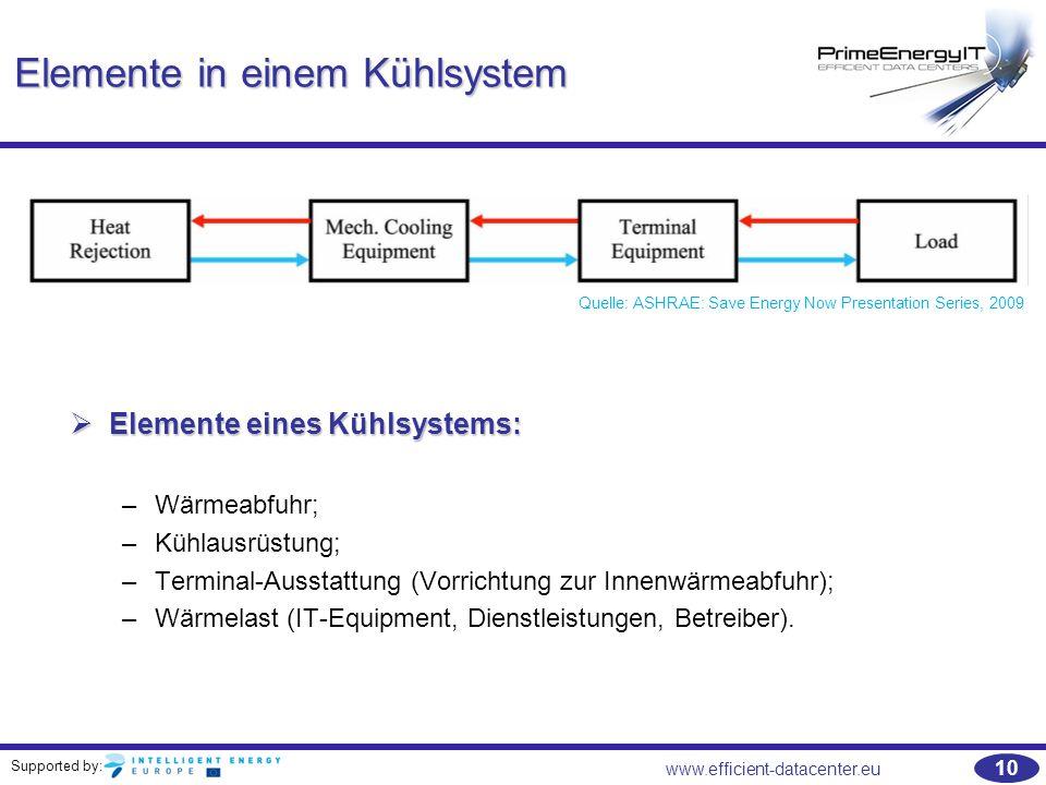 Supported by: 10 www.efficient-datacenter.eu Elemente in einem Kühlsystem Quelle: ASHRAE: Save Energy Now Presentation Series, 2009  Elemente eines K