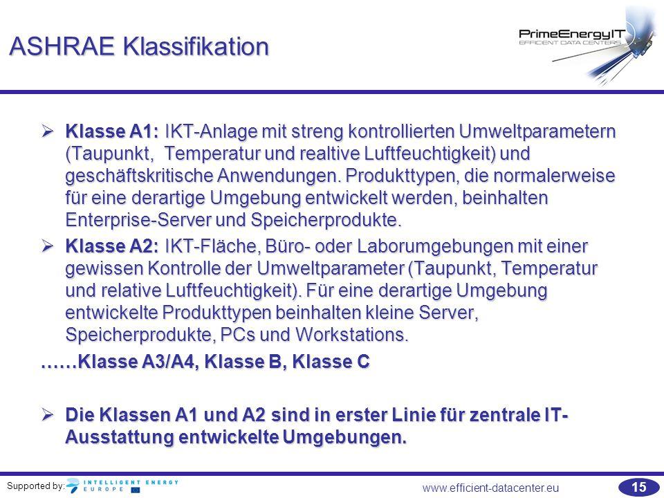 Supported by: 15 www.efficient-datacenter.eu ASHRAE Klassifikation  Klasse A1: IKT-Anlage mit streng kontrollierten Umweltparametern (Taupunkt, Tempe