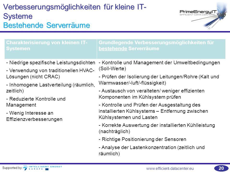 Supported by: 20 www.efficient-datacenter.eu Verbesserungsmöglichkeiten für kleine IT- Systeme Bestehende Serverräume Charakterisierung von kleinen IT