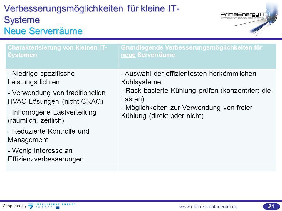 Supported by: 21 www.efficient-datacenter.eu Verbesserungsmöglichkeiten für kleine IT- Systeme Neue Serverräume Charakterisierung von kleinen IT- Syst