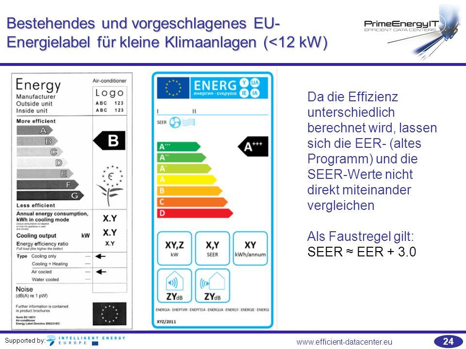 Supported by: 24 www.efficient-datacenter.eu Bestehendes und vorgeschlagenes EU- Energielabel für kleine Klimaanlagen (<12 kW) Da die Effizienz unters