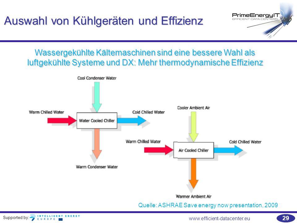 Supported by: 29 www.efficient-datacenter.eu Auswahl von Kühlgeräten und Effizienz Wassergekühlte Kältemaschinen sind eine bessere Wahl als luftgekühl