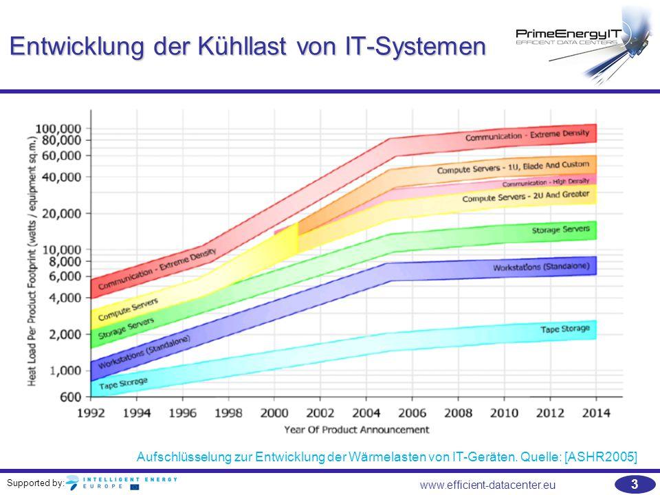 Supported by: 3 www.efficient-datacenter.eu Entwicklung der Kühllast von IT-Systemen Aufschlüsselung zur Entwicklung der Wärmelasten von IT-Geräten. Q