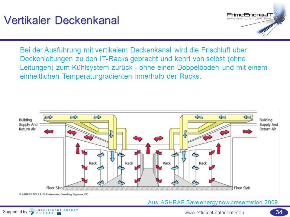 Supported by: 34 www.efficient-datacenter.eu Vertikaler Deckenkanal Aus: ASHRAE Save energy now presentation, 2009 Bei der Ausführung mit vertikalem D
