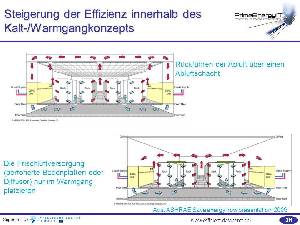 Supported by: 36 www.efficient-datacenter.eu Steigerung der Effizienz innerhalb des Kalt-/Warmgangkonzepts Rückführen der Abluft über einen Abluftscha