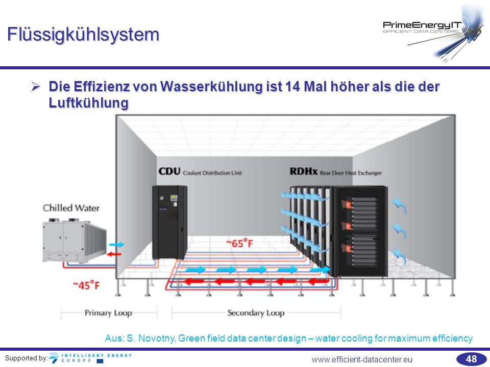 Supported by: 48 www.efficient-datacenter.eu Flüssigkühlsystem  Die Effizienz von Wasserkühlung ist 14 Mal höher als die der Luftkühlung Aus: S. Novo