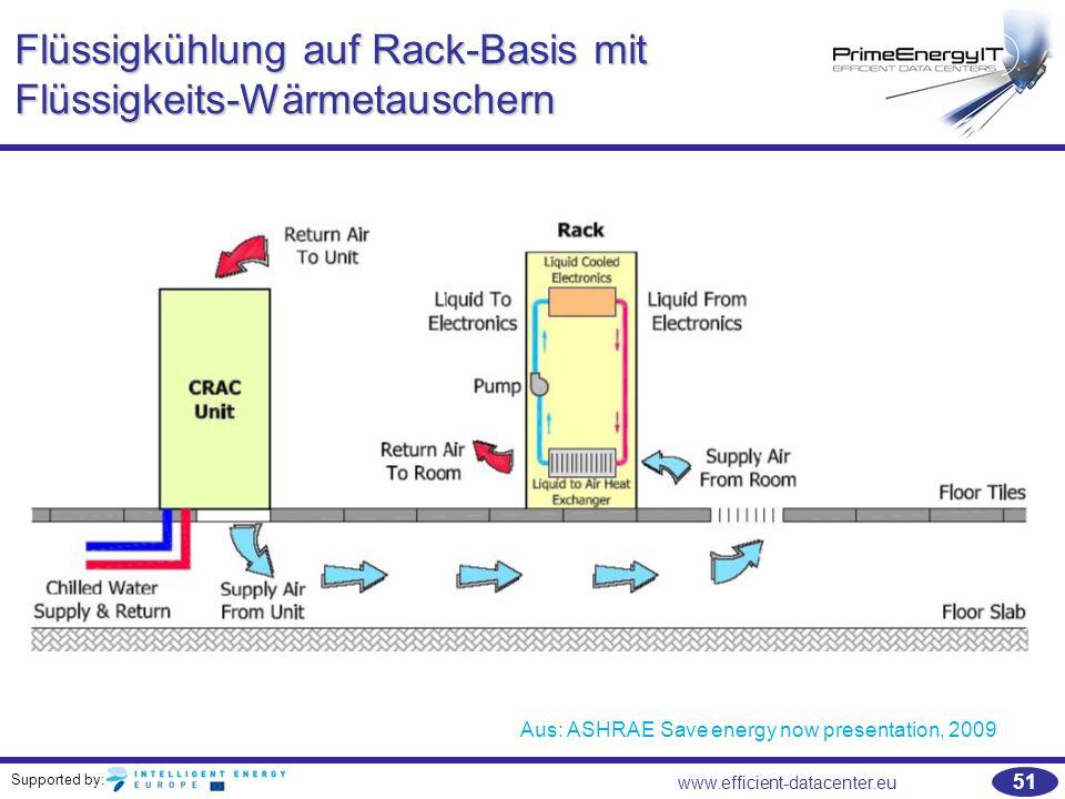 Supported by: 51 www.efficient-datacenter.eu Flüssigkühlung auf Rack-Basis mit Flüssigkeits-Wärmetauschern Aus: ASHRAE Save energy now presentation, 2