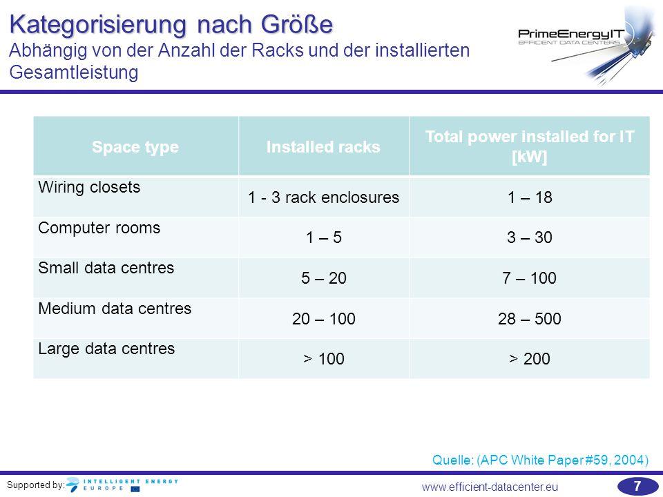 Supported by: 7 www.efficient-datacenter.eu Kategorisierung nach Größe Kategorisierung nach Größe Abhängig von der Anzahl der Racks und der installier