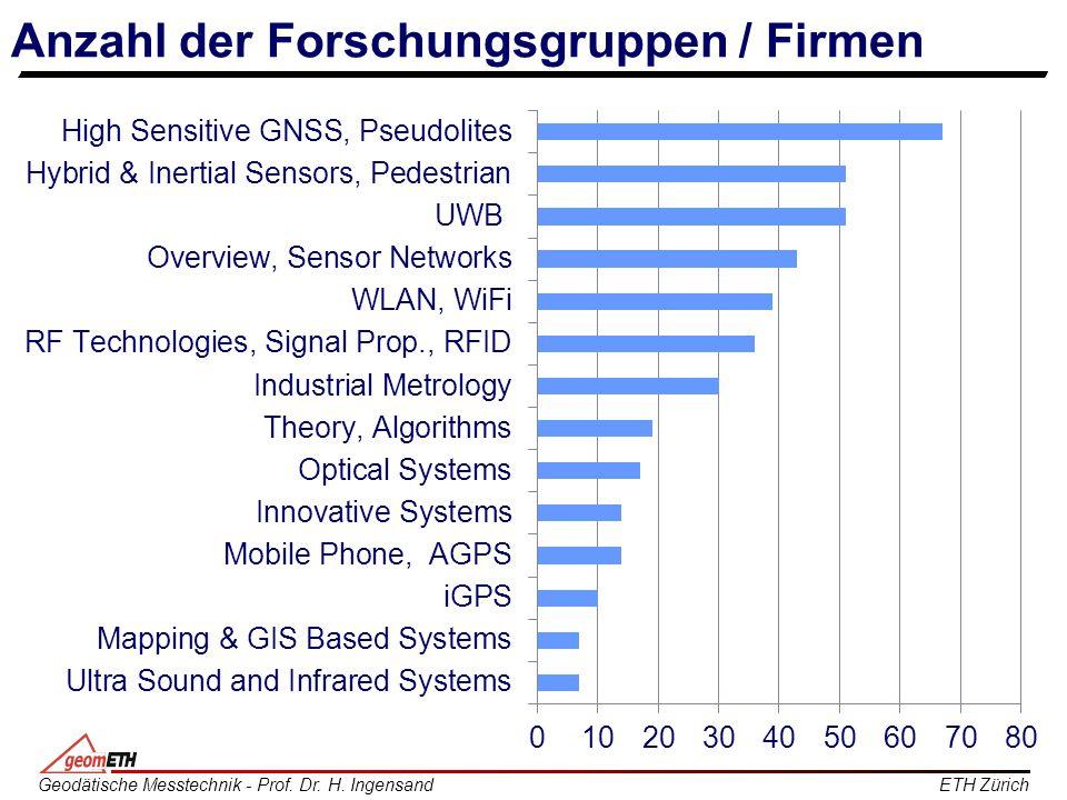 ETH ZürichGeodätische Messtechnik - Prof. Dr. H. Ingensand Anzahl der Forschungsgruppen / Firmen