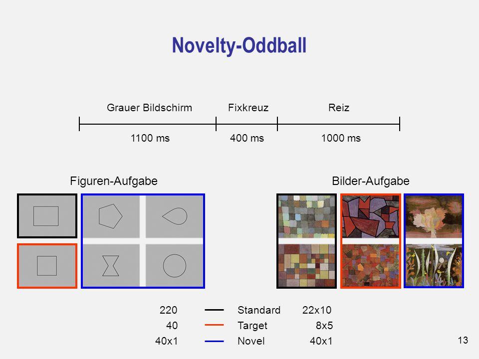 13 Novelty-Oddball 400 ms1100 ms1000 ms Grauer BildschirmFixkreuzReiz Figuren-Aufgabe 22x10 8x5 40x1 Bilder-Aufgabe 220 40 40x1 Standard Target Novel
