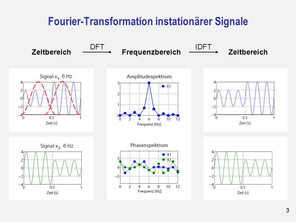 3 Fourier-Transformation instationärer Signale ZeitbereichFrequenzbereich DFTIDFT Zeitbereich, 6 Hz