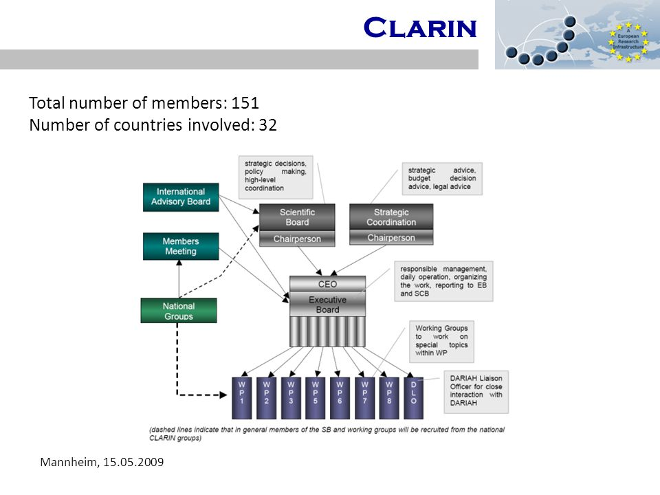 D-SPIN CLARIN Mannheim, 15.05.2009 Gliederung Total number of members: 151 Number of countries involved: 32 Clarin