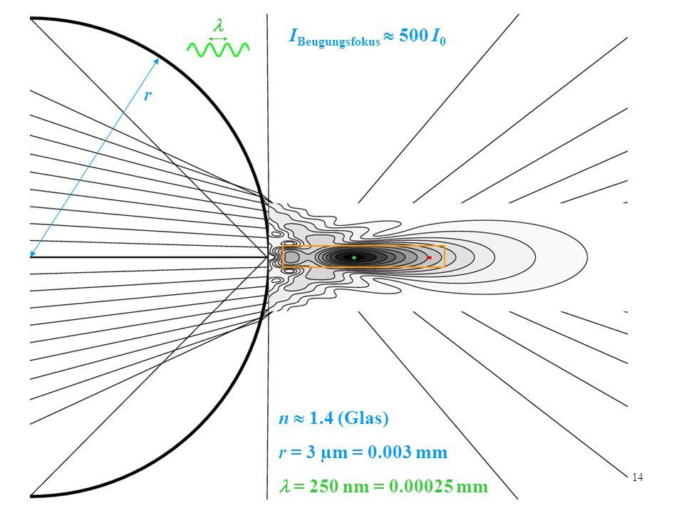 14 r n  1.4 (Glas) r = 3 µm = 0.003 mm = 250 nm = 0.00025 mm I Beugungsfokus  500 I 0