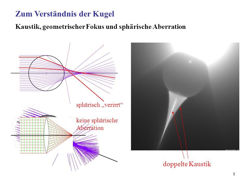 """8 Kaustik, geometrischer Fokus und sphärische Aberration doppelte Kaustik sphärisch """"verirrt Zum Verständnis der Kugel keine sphärische Aberration"""