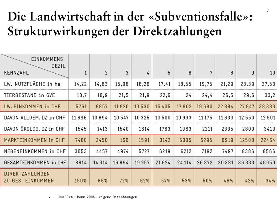 02.04.2009 / HR FDP Seebezirk FR 7 Die Landwirtschaft in der «Subventionsfalle»: Strukturwirkungen der Direktzahlungen Quellen: Mann 2005; eigene Berechnungen