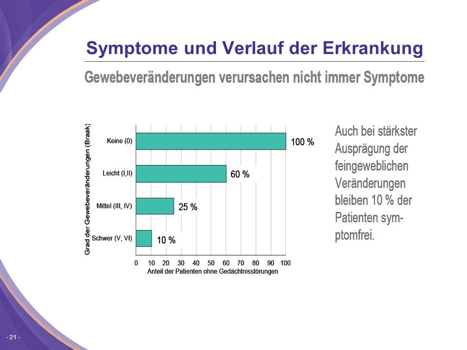 - 21 - Symptome und Verlauf der Erkrankung