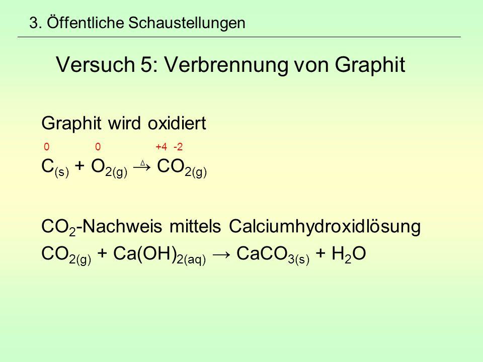 3. Öffentliche Schaustellungen Versuch 5: Verbrennung von Graphit Graphit wird oxidiert 0 0 +4 -2 C (s) + O 2(g) → CO 2(g) CO 2 -Nachweis mittels Calc