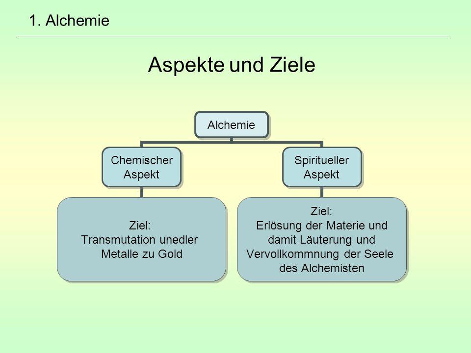 1. Alchemie Aspekte und Ziele Alchemie Chemischer Aspekt Ziel: Transmutation unedler Metalle zu Gold Spiritueller Aspekt Ziel: Erlösung der Materie un