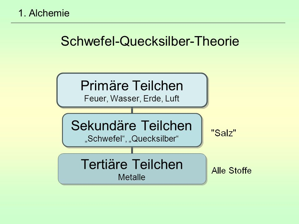 """1. Alchemie Schwefel-Quecksilber-Theorie Primäre Teilchen Feuer, Wasser, Erde, Luft Sekundäre Teilchen """"Schwefel"""", """"Quecksilber"""" Tertiäre Teilchen Met"""