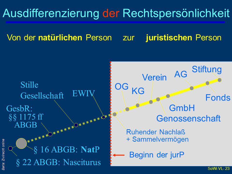SoWi VL- 23 Barta: Zivilrecht online Ausdifferenzierung der Rechtspersönlichkeit § 16 ABGB: NatP § 22 ABGB: Nasciturus GesbR: §§ 1175 ff ABGB Stille G
