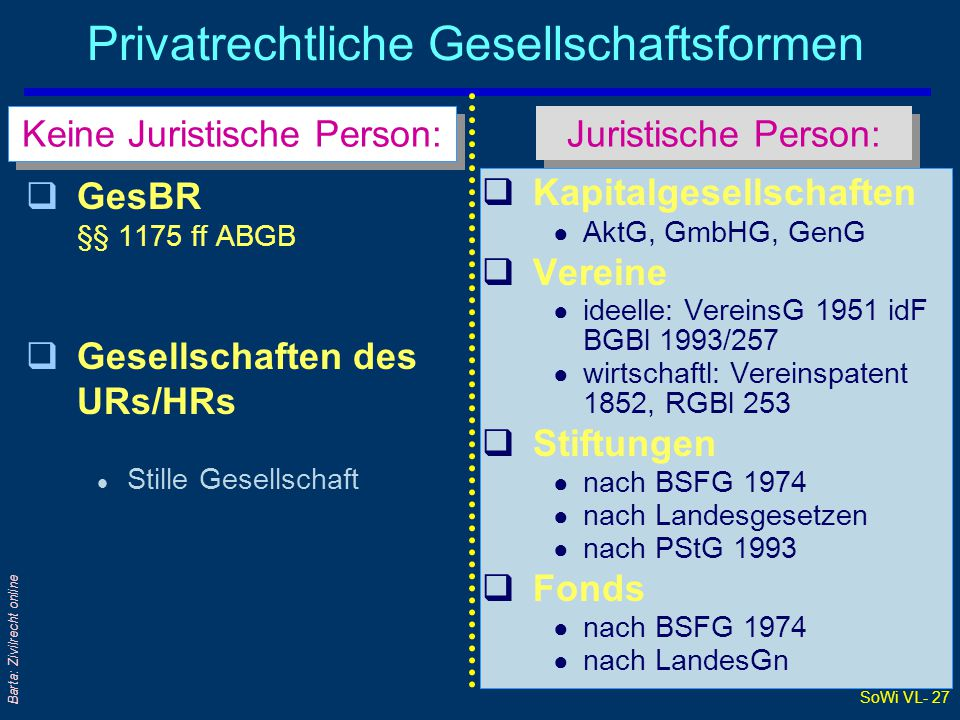 SoWi VL- 27 Barta: Zivilrecht online Privatrechtliche Gesellschaftsformen qGesBR §§ 1175 ff ABGB qGesellschaften des URs/HRs l Stille Gesellschaft  K