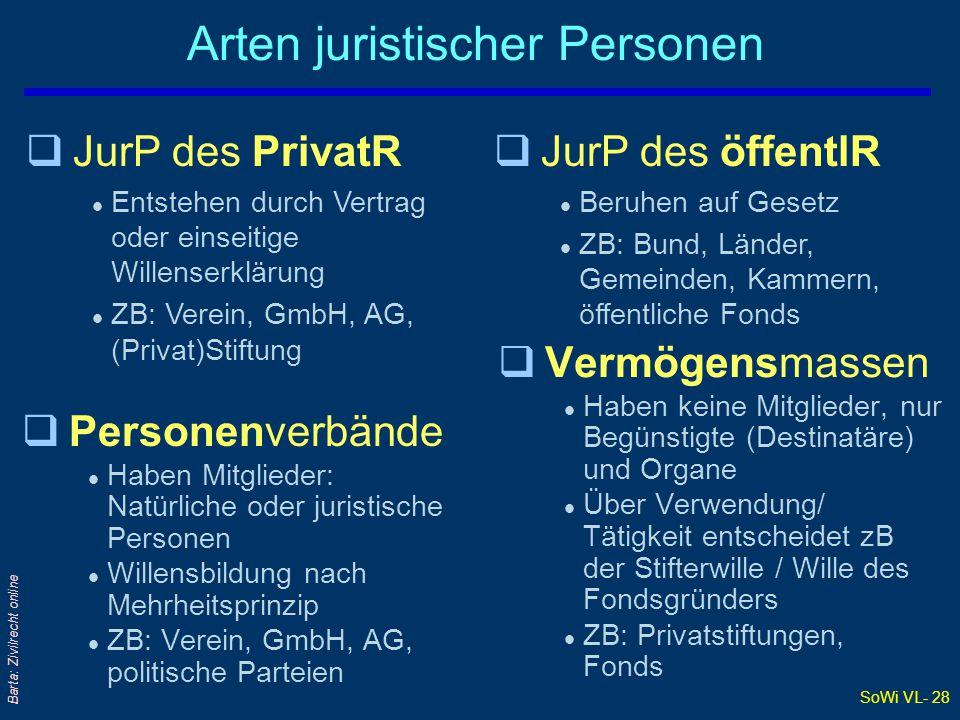SoWi VL- 28 Barta: Zivilrecht online Arten juristischer Personen qPersonenverbände l Haben Mitglieder: Natürliche oder juristische Personen l Willensb