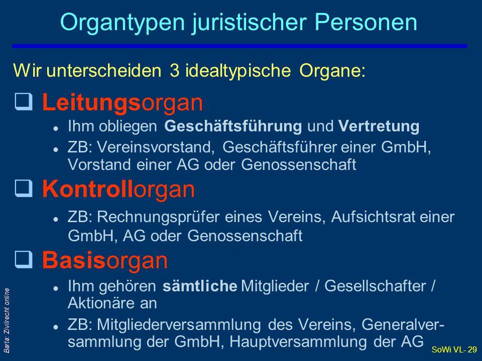 SoWi VL- 29 Barta: Zivilrecht online Organtypen juristischer Personen Wir unterscheiden 3 idealtypische Organe: qLeitungsorgan l Ihm obliegen Geschäft