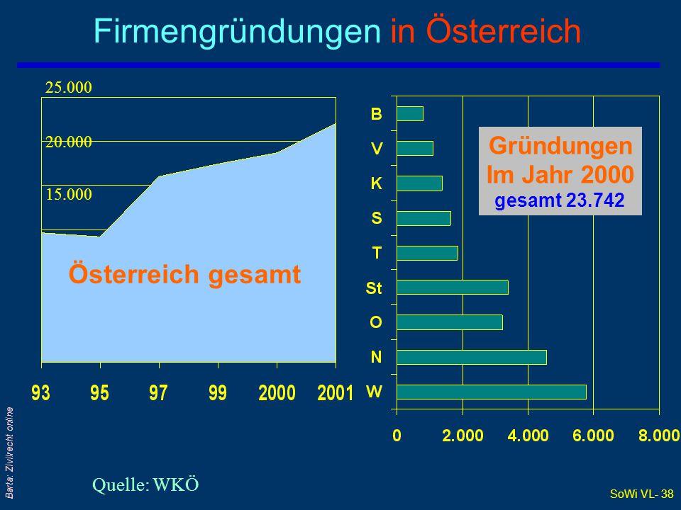 SoWi VL- 38 Barta: Zivilrecht online Firmengründungen in Österreich Quelle: WKÖ Österreich gesamt Gründungen Im Jahr 2000 gesamt 23.742 25.000 20.000