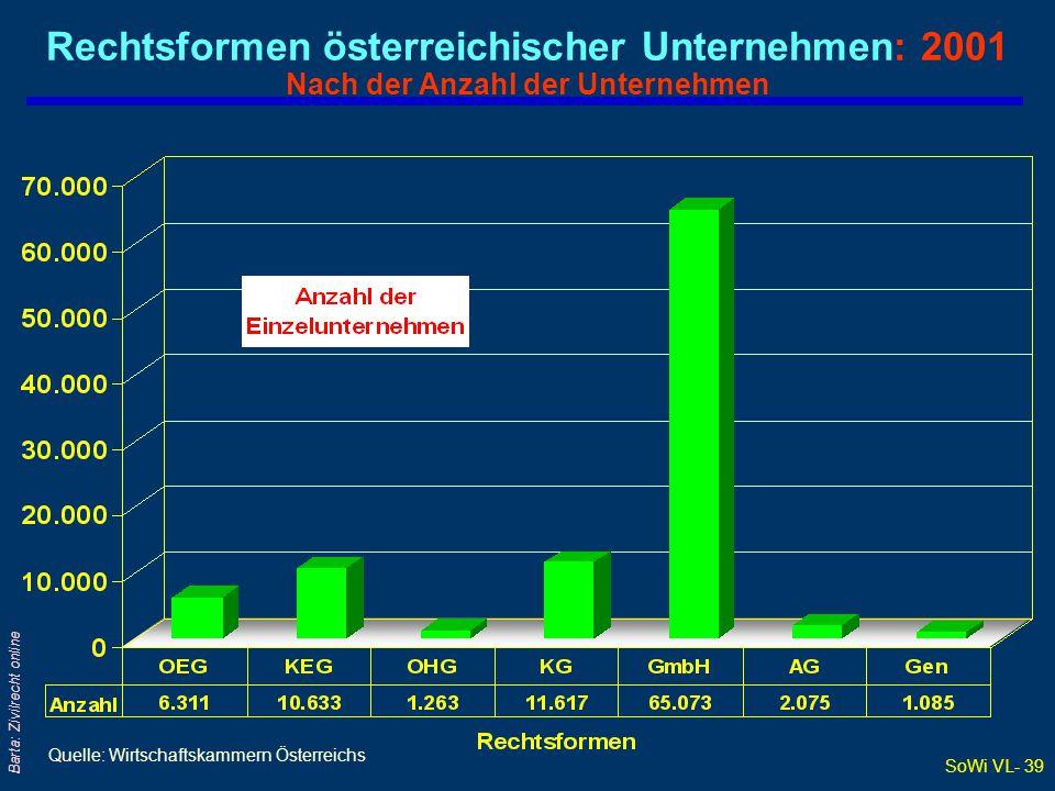 SoWi VL- 39 Barta: Zivilrecht online Rechtsformen österreichischer Unternehmen: 2001 Nach der Anzahl der Unternehmen Quelle: Wirtschaftskammern Österr
